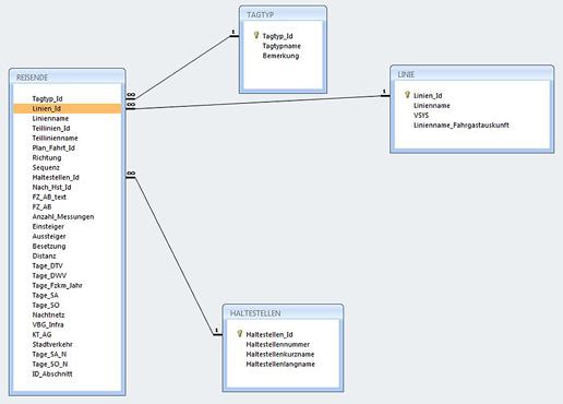 Datenbankschema