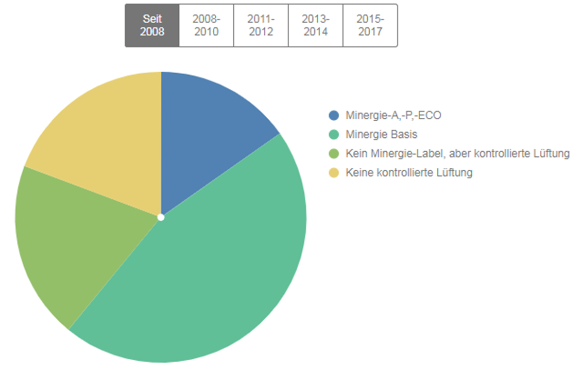 erneuerbare energien auf dem vormarsch - stadt zürich - Heizsysteme Uberblick Vielzahl