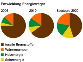 Strategie Energieträger 2020